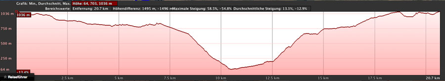 Elevation profile of the large hike in Valle Gran Rey