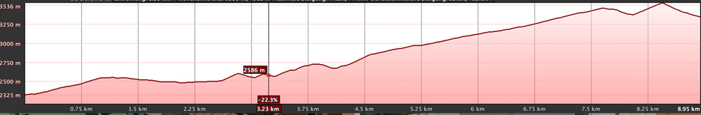 elevation profile Pico del Teide