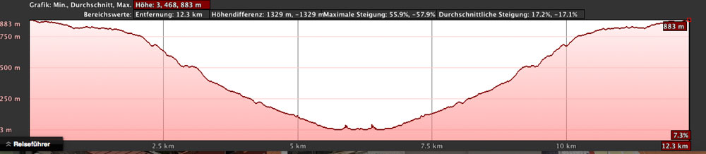 elevation profile Barranco Seco up down and up