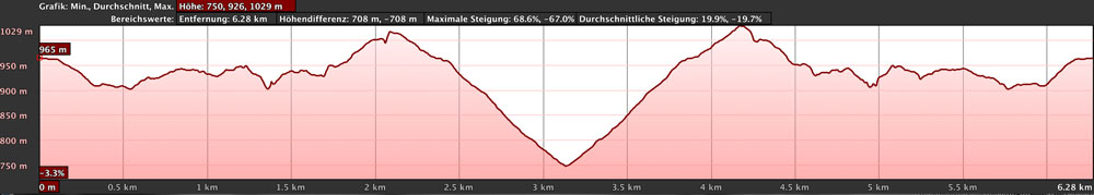 elevation profile Guergues Steig