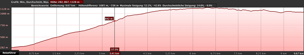 elevation profile Adeje - Ifonche