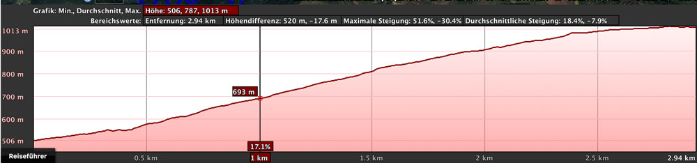 elevation profile Los Silos - Erjos