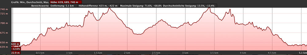 elevation profile Carrizal Ridge (Abache Steig)