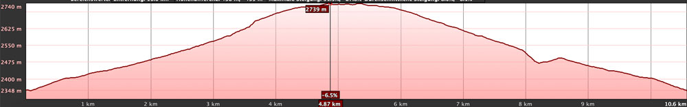 elevation profile Montaña Blanca short way on the hiking trail 7