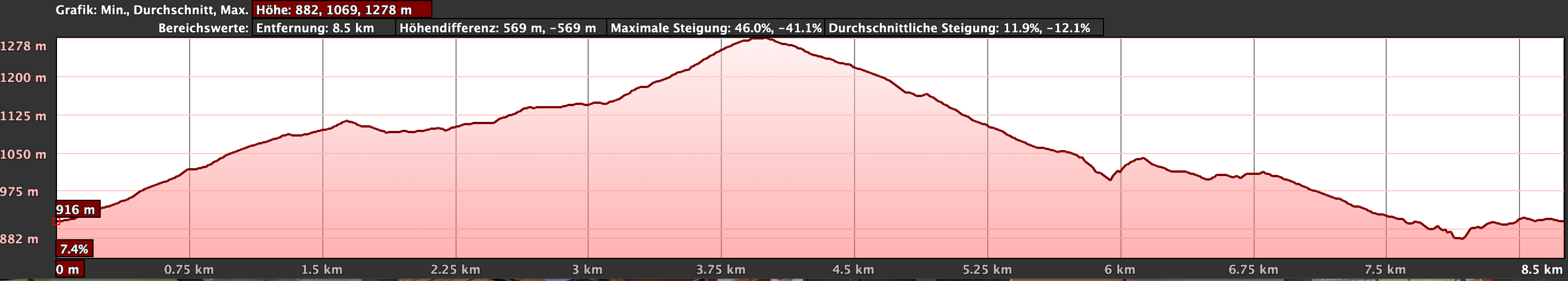 Elevation profile of the small variant hike Tijoco Alto