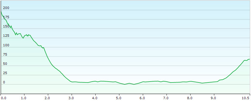 Elevation profile El Islote - Villa Winter