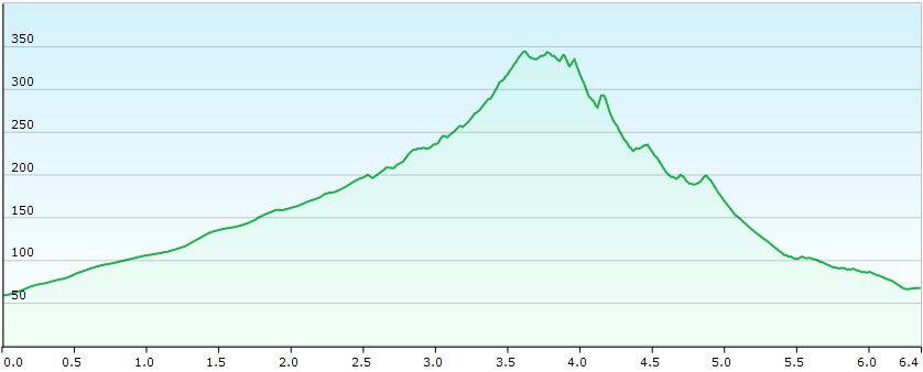Elevation profile Gran Valle to Cofete