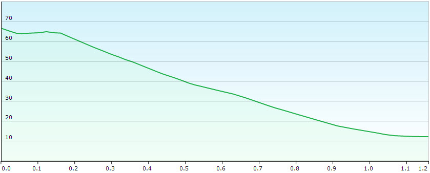 Elevation profile Playa Cofete