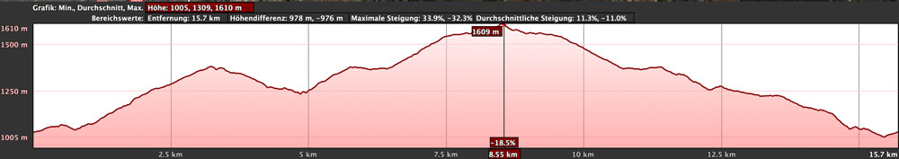 Elevation profile of the Ifonche - Vilaflor circular hike