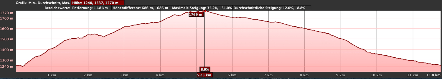 Elevation profile of the circular route high above Arico from El Contador rest area