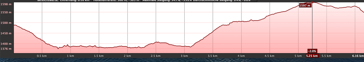 Elevation profile of the Becerra hike