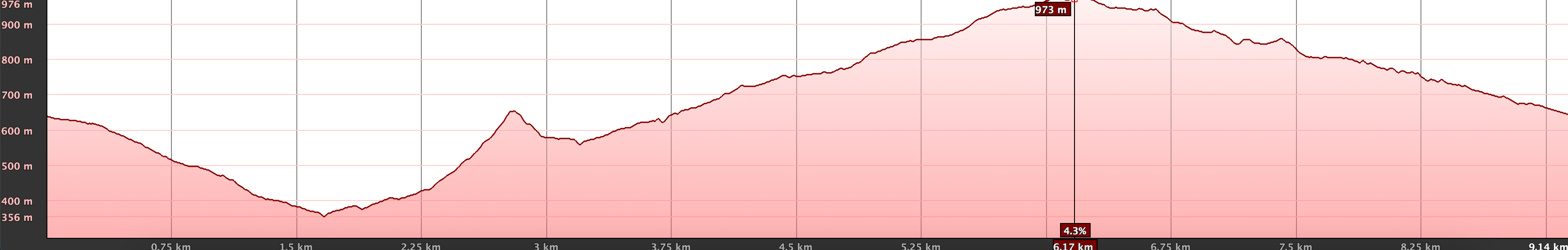 Elevation profile of the Los Carrizales hike