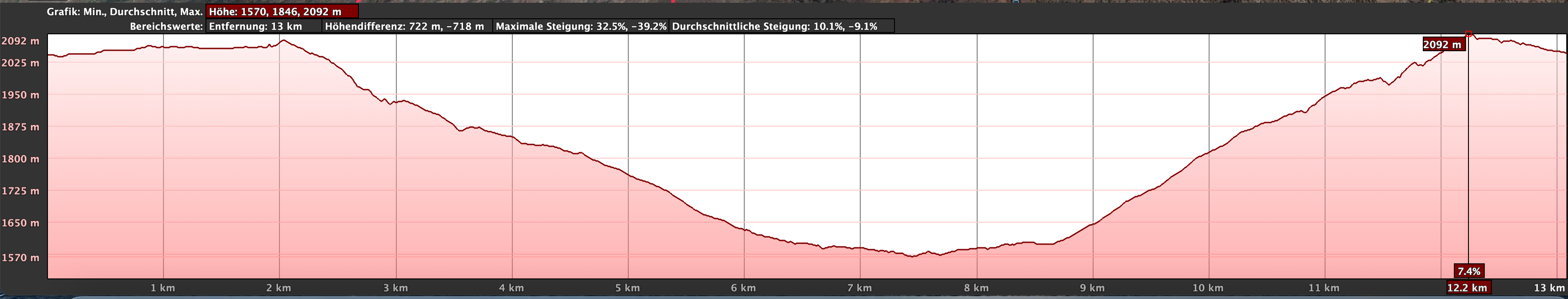 Elevation profile of the great circular hike from Boca Tauce